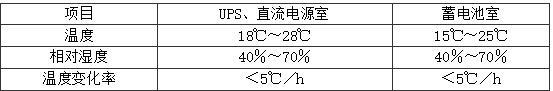 表4.4.5-2 不间断电源、通信直流电源室、蓄电池室温度、湿度要求