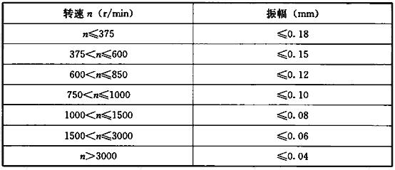 表3.2.13 轴承径向振幅