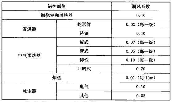 表3.4.4 锅炉及烟道各部位漏风系数表