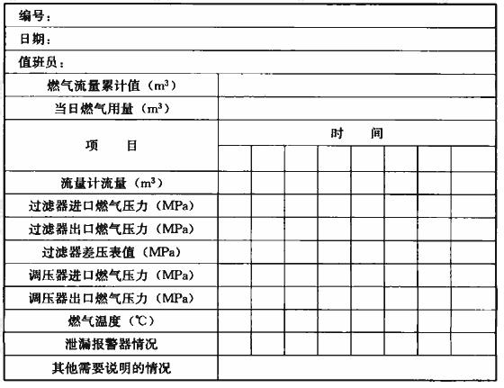 表A.0.7 燃气调压站运行记录