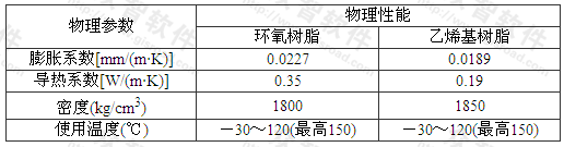 表A.0.1 玻璃钢(FRP)的物理性能