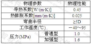表A.0.6 铝塑复合管(PEX-Al)的物理性能
