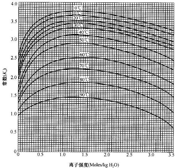 图C.0.1-2 总固形物含量大于6000ppm时Kc求值图