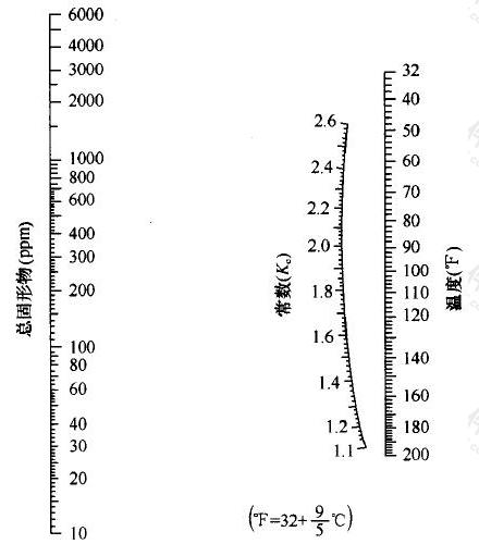 图C.0.1-1 总固形物含量小于6000ppm时Kc求值图