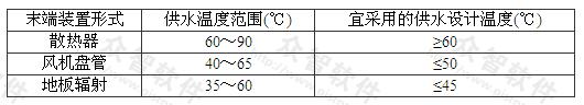 表7.2.3 地热供热系统末端装置形式与供水温度