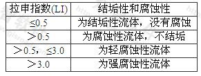 表D.0.2 根据拉申指数(LI)确定地热流体的结垢性和腐蚀性