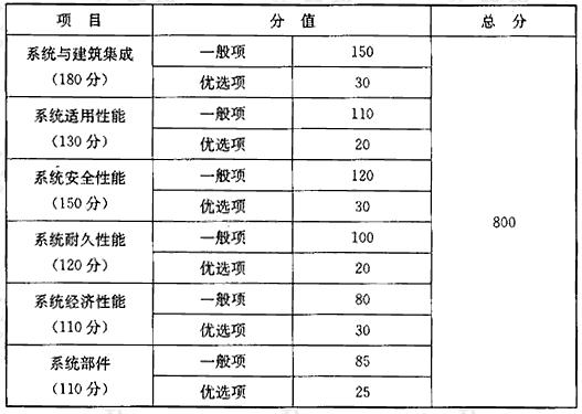 表3.2.4 评价指标体系及分值设定