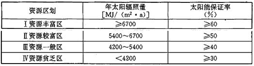 表5.2.5 不同资源区的太阳能保证率