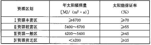 表5.2.8 不同资源区的太阳能保证率