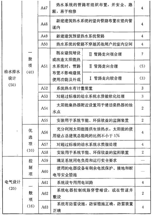 表A 系统与建筑集成评价指标(180分)