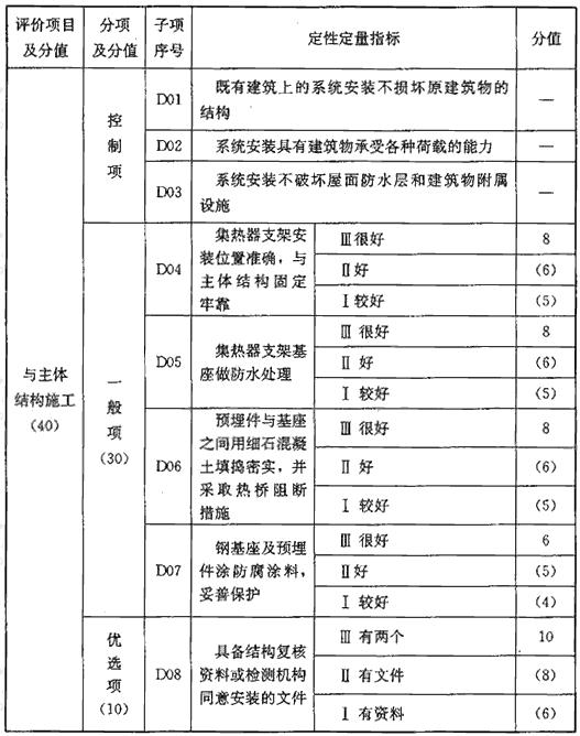 表D 系统耐久性能评价指标(120分)