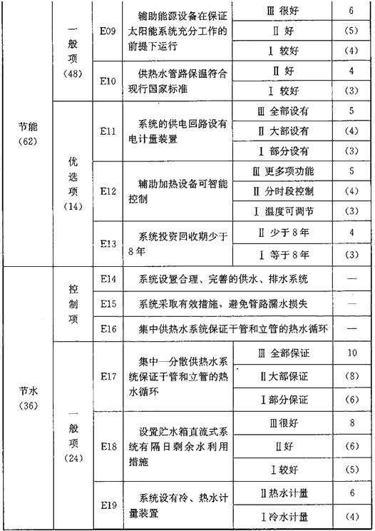 表E 系统经济性能评价指标(110分)