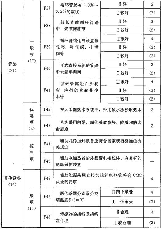表F 系统部件评价指标(110分)