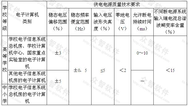 表7.2.1 电子计算机的供电电源质量