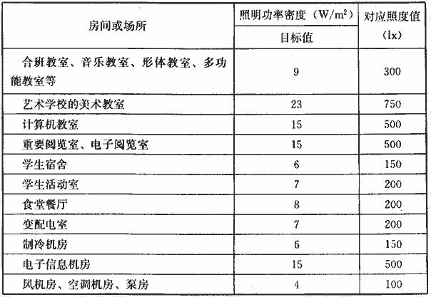 表14.2.1 教育建筑的照明功率密度值
