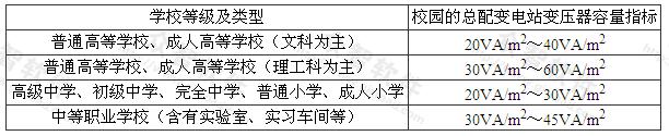 表3.2.5 校园的总配变电站变压器容量指标