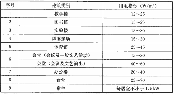 表4.4.1 不设空调的教育建筑的单位面积用电指标