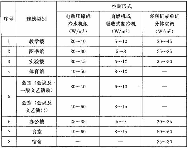 表2 教育建筑的单位面积空调用电指标
