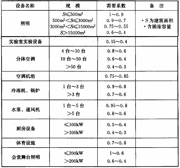 表3 教育建筑的主要用电设备的需要系数