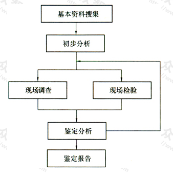 图1 鉴定工作程序框图