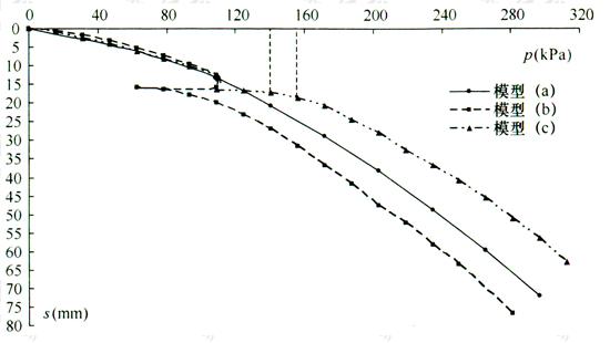 图2 直接加载模型(a)、持载后扩大基础加载模型(b)和持载后继续加载模型(c)p-s曲线对比