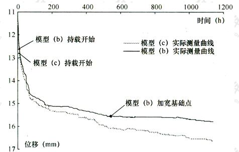 图3 基础板(b)和(c)在持载时位移随时间发展情况