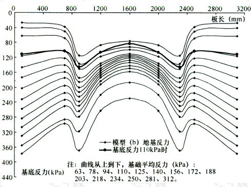 图4 模型(b)基底下的地基反力