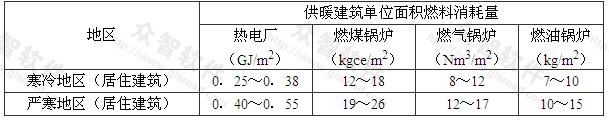 表4.2.2-1 供暖建筑单位面积燃料消耗量