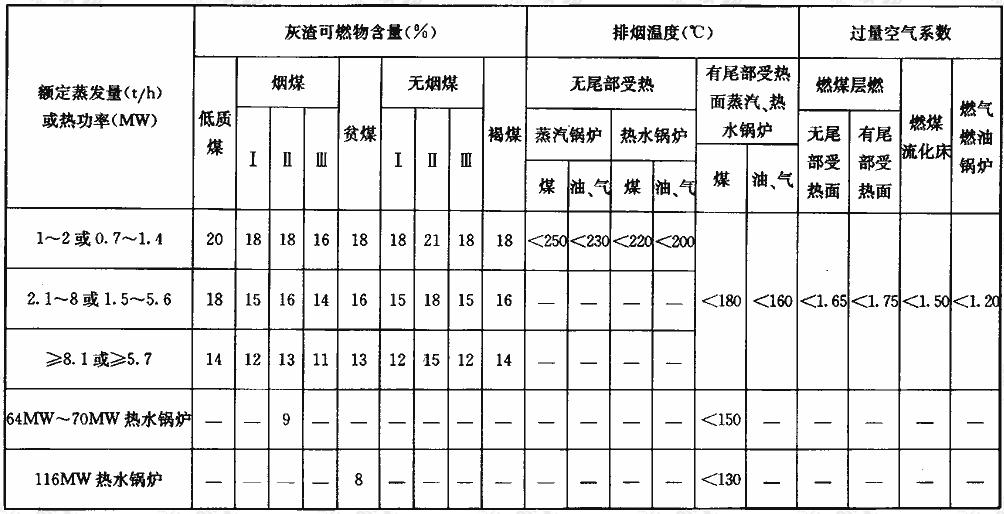 表4.3.1-2 锅炉运行灰渣可燃物含量、排烟温度、过量空气系数