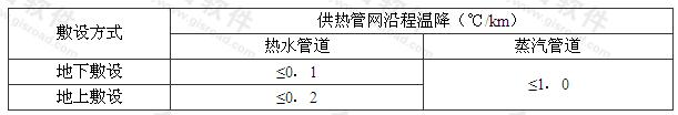 表4.3.5 供热管网沿程温降