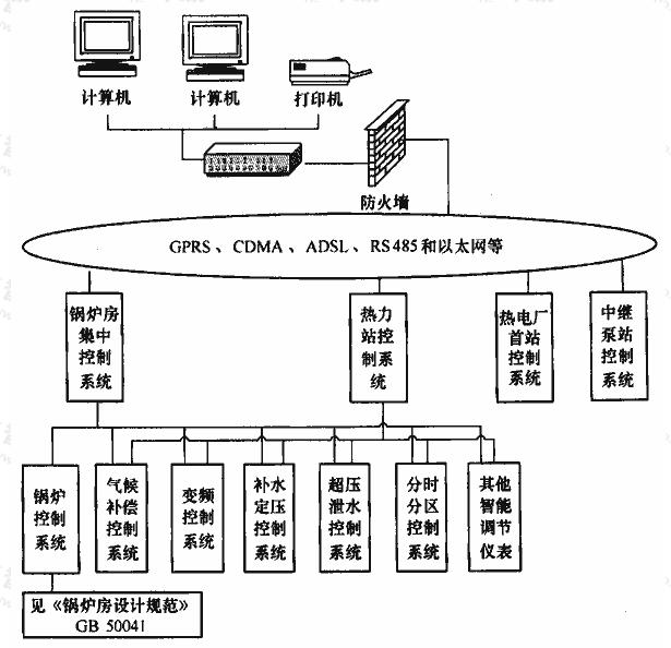 图A.1.1 供热集中监控系统结构示意