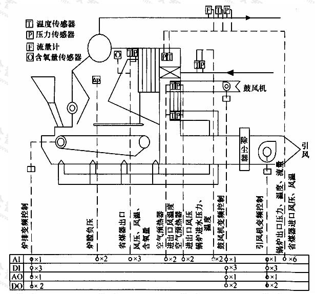 图B.1.1 燃煤锅炉本体监控系统流程示意图