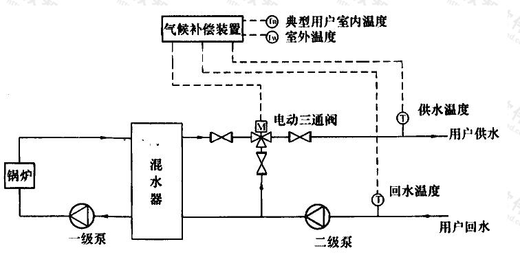 图C.0.2-1 锅炉房混水器气候补偿系统流程示意图