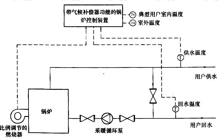 图C.0.2-2 锅炉房燃烧机控制气候补偿系统流程示意图