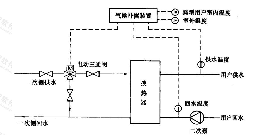 图C.0.3-1 水-水换热系统采用电动三通分流阀气候补偿系统流程示意图