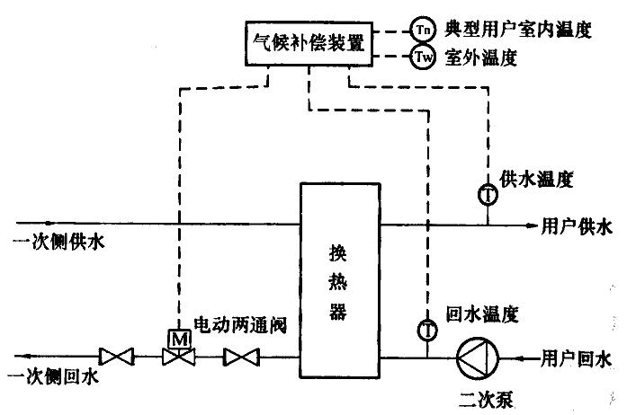 图C.0.3-2 水-水换热系统采用电动两通阀气候补偿系统流程示意图