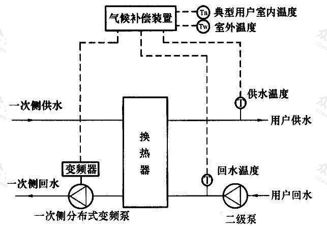 图C.0.3-3 水-水换热系统采用一次侧分布式变频控制气候补偿系统流程示意图