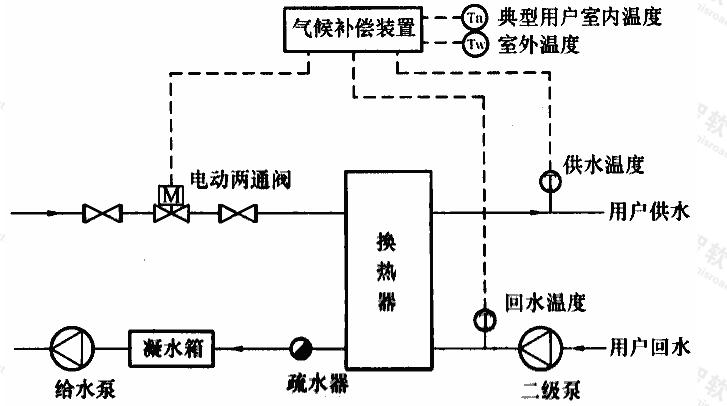 图C.0.3-4 汽-水换热气候补偿系统流程示意图
