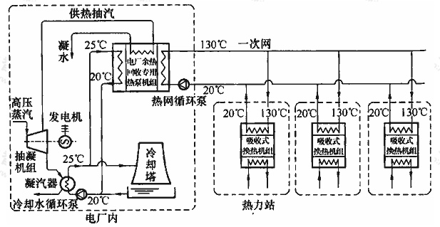 图1 基于吸收式换热的热电联产集中供热技术流程