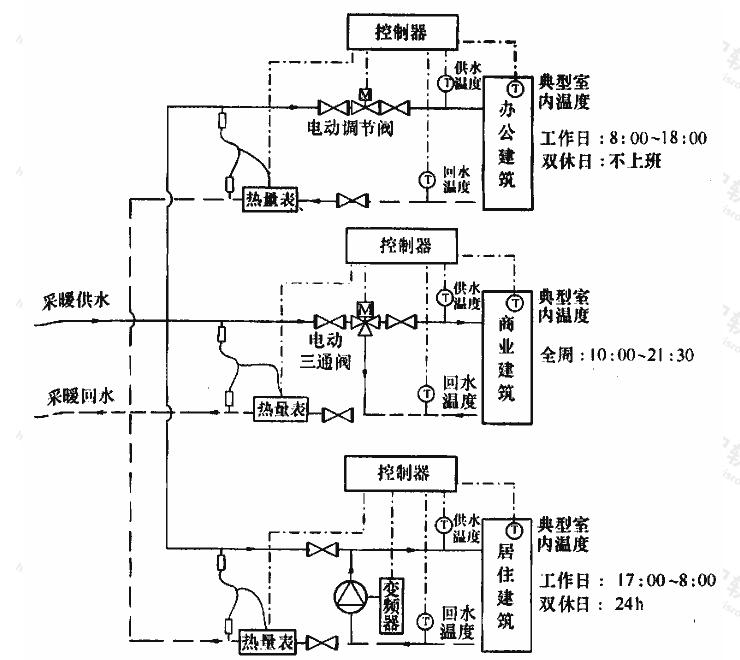 图E.0.1 分时分区控制系统流程示意图