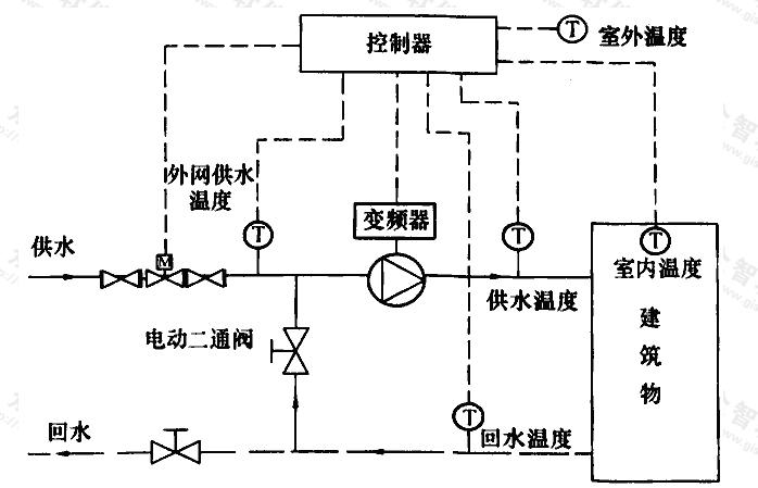 图F.0.4 楼前混水系统示意图