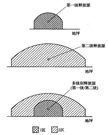 图1 重于空气的爆炸性气体或蒸气的各种释放源周围爆炸危险区域划分示例
