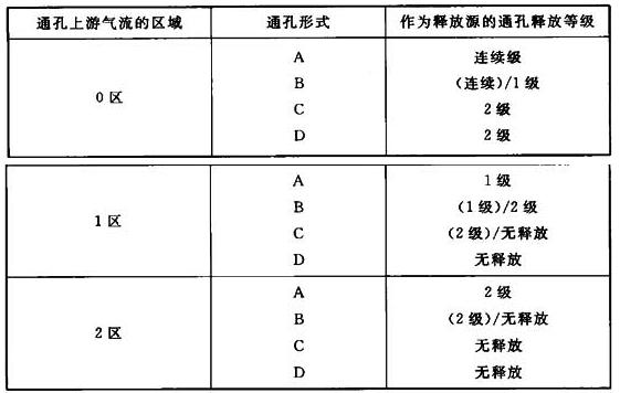 表2 通孔对不同释放等级的影响