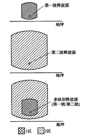 图2 轻于空气的爆炸性气体或蒸气的各种释放源周围爆炸危险区域划分示例