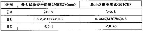 表3.4.1 爆炸性气体混合物分级