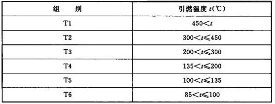 表3.4.2 引燃温度分组