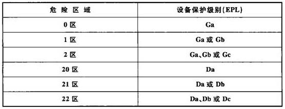 表5.2.2-1 爆炸性环境内电气设备保护级别的选择
