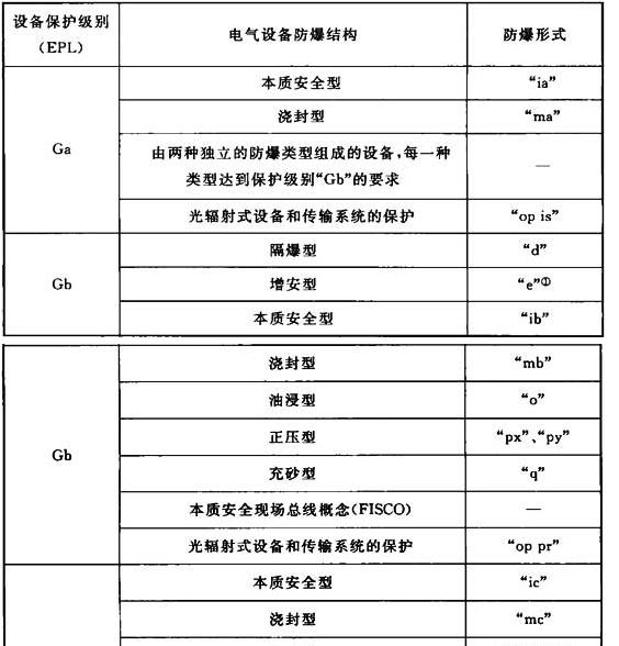 表5.2.2-2 电气设备保护级别(EPL)与电气设备防爆结构的关系