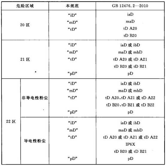 表3 本规范与GB 12476.2-2010的对应关系