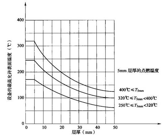 图3 粉尘层厚度增加时标记在设备上的允许最高表面温度的降低
